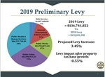 County Board unanimously approves 2019 property tax levy